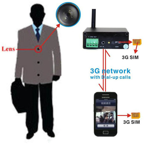 SPY HIDDEN 3G VIDEO BUTTON CAMERA IN DELHI INDIA – 9811251277
