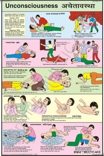 Unconsciousness Chart