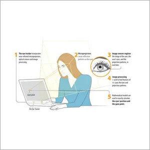 Eye Tracking System