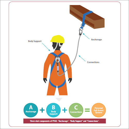 Personnel Protective Equipment's  (PPEs)