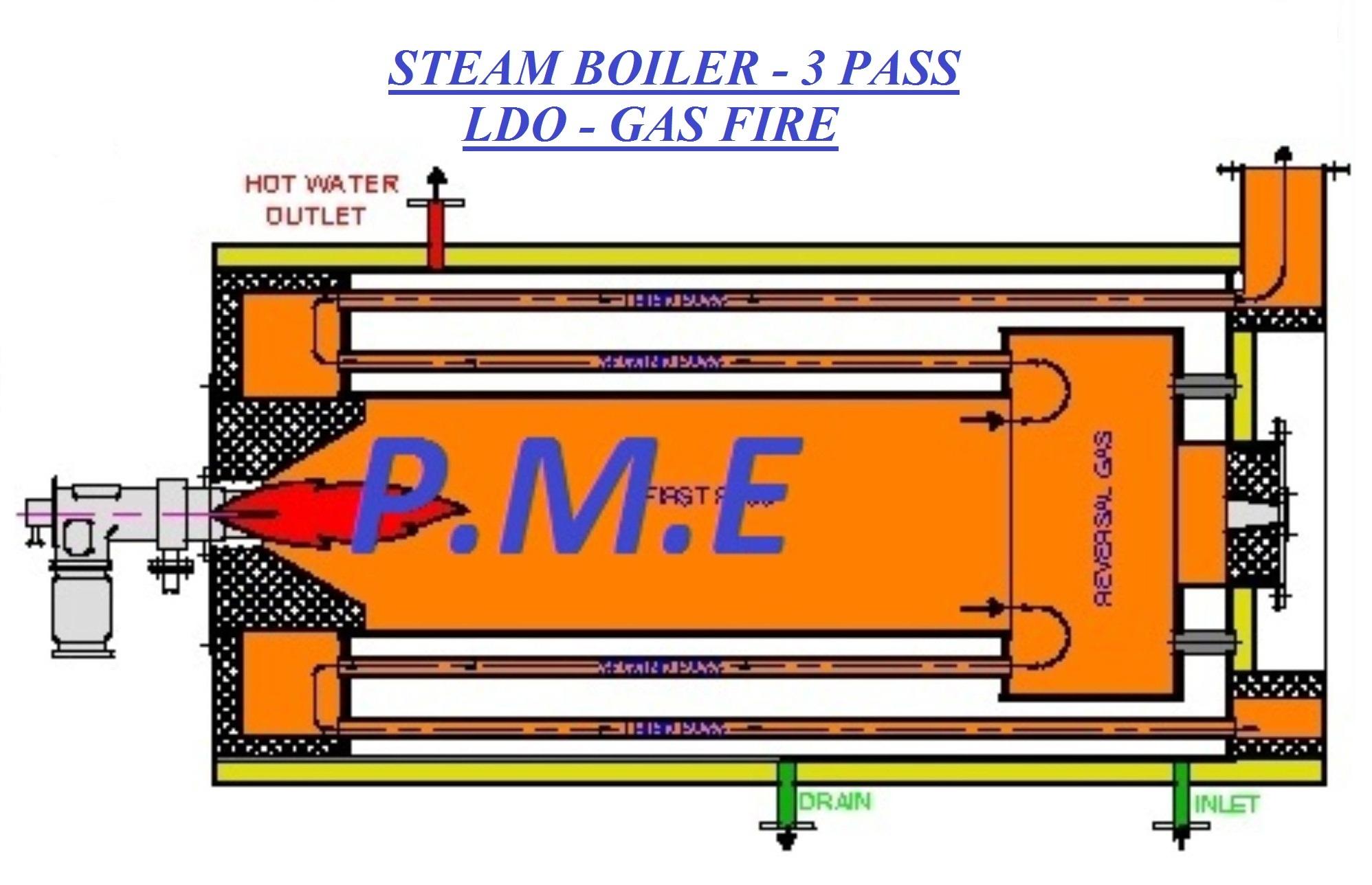 LDO GAS Fire Coil Type 3 Pass Design
