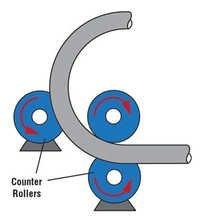 Roller type Pipe Bender Machine