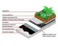 Geotextile Roof Garden Filter