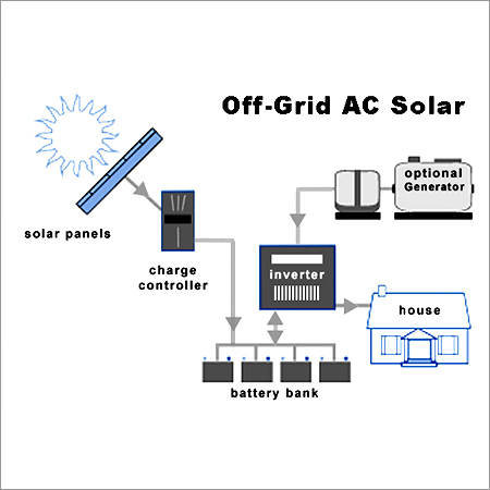 Off Grid AC Solar