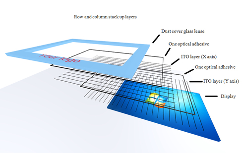 ITO for Touch Screen