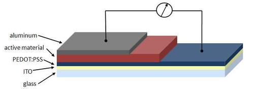 ITO for Solar Cell