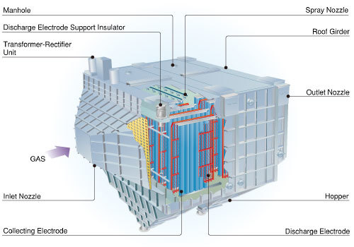 Wet Type Electrostatic Precipitator