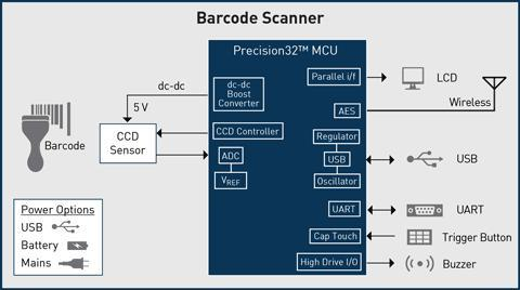 Barcode Integration Services