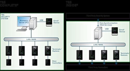 Biometric Services