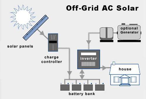 Off Grid AC