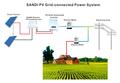 Grid Tie Inverter Power System