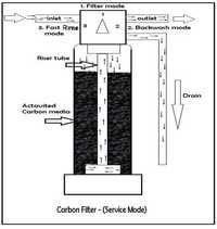 Industrial Activated Carbon Water Filter