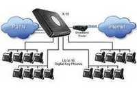 IP Telephony System