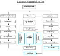 Sweeteners Processing