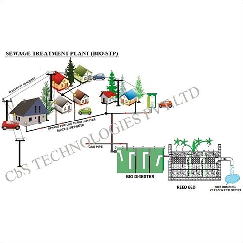 Bio Sewage Treatment Plant