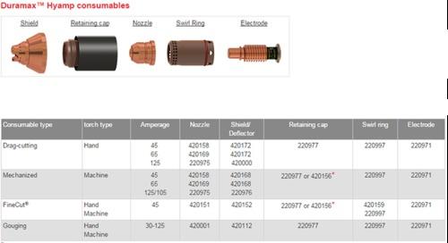 Hypertherm Plasma Consumables PMX 125