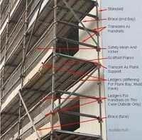 scaffolding ledger or horizontal bracing