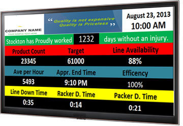 Andon Display Systems