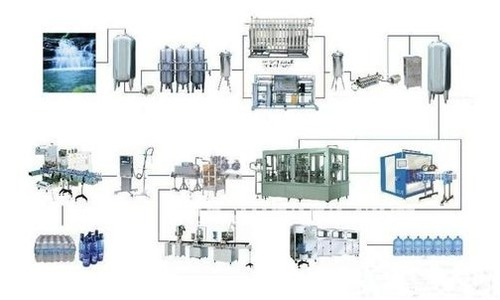 Turnkey Basis Projects