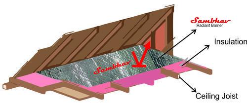 Radiant Heat Barriers