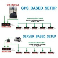 Synchronous Master Slave Clock ( Server & GPS Based )