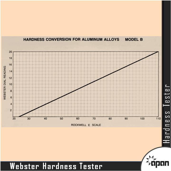 Webster Hardness Tester