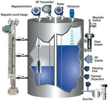 Water Tank Water level Indicator