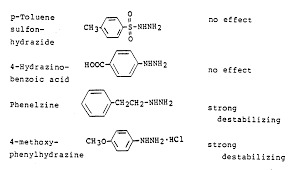 Stabilized Salt Of O – Tolidine