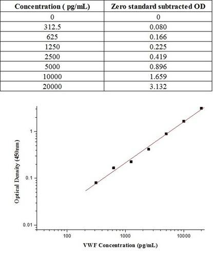 Human C1 inhibitor / SerpinG1 ELISA Kit