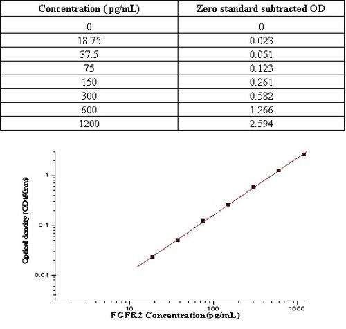 Human FGFR2 / CD332 ELISA Kit