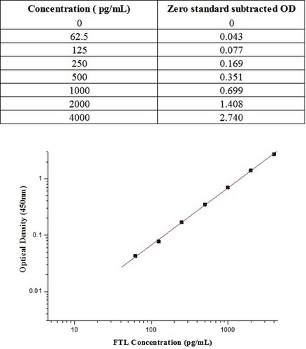 Human FTL / ferritin, light polypeptide ELISA Kit