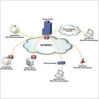 Internet Leased Lines
