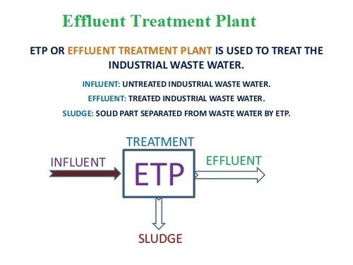 Effluent Treatment Technologies