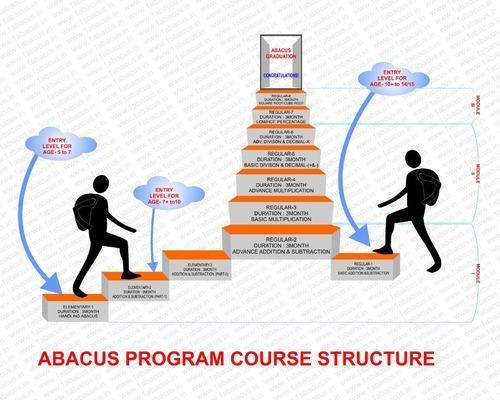 Learning Abacus Online
