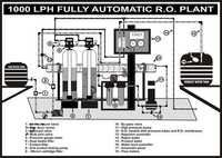 1000 LPH Fully Automatic RO Plant