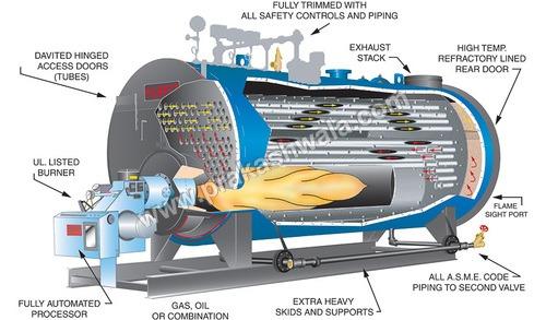 Three Pass Heating Boiler