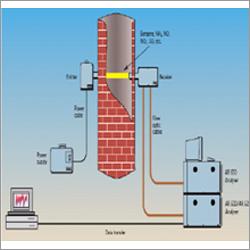 Online Emission Monitoring System