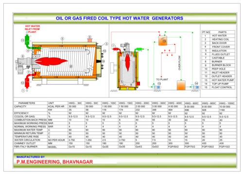 LDO-GAS fire -3 Pass HWG