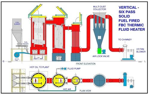 Thermic Heater 6 Pass FBC Coa Fire