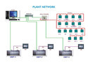 SCADA Panel Supervisory Control & Data Acquisition