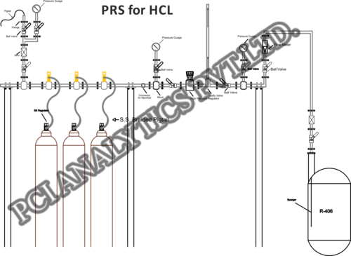 Pressure Reducing System for HCL & H2