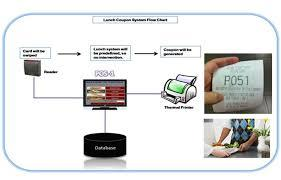 Automatic Smart Canteen Management System