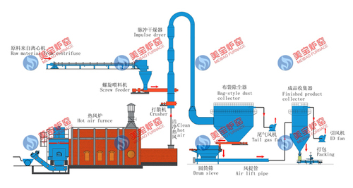 Calcium Hydrogen Phosphate Drying Production Line