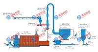 钙氢磷酸盐干燥生产线