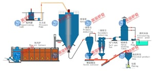 Polymeric Aluminum Drying Production Line
