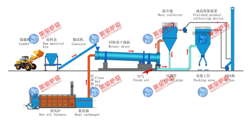 Rotary Kiln Drying Production Line