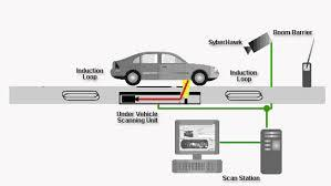 Vehicle scanning system