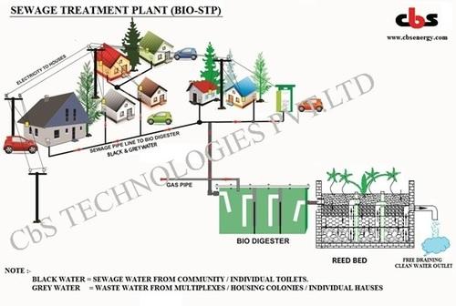 Bio-Sewage Treatment Plant