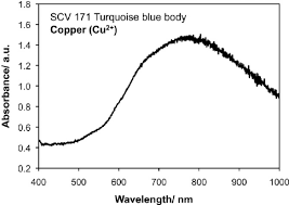 Antimony XRF Standard - 7.60 wt%