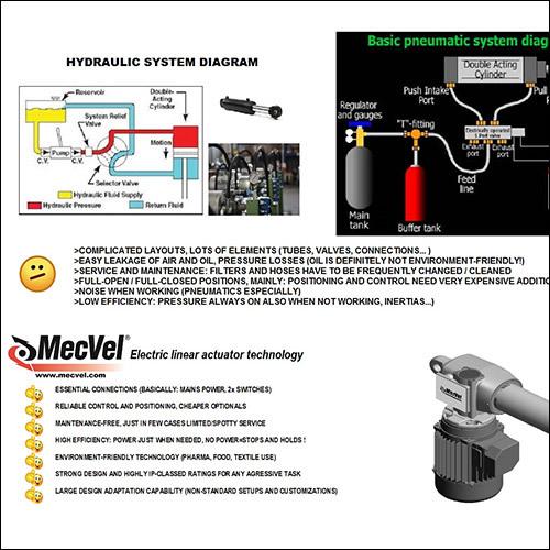 Electric Linear Actuators - Electric Linear Actuators